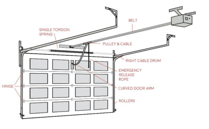 the many parts of a garage door
